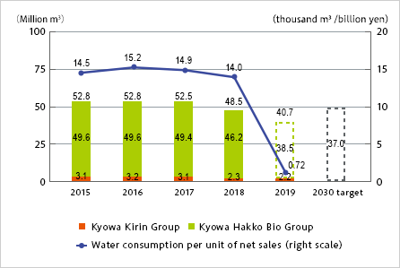 Change in water consumption
