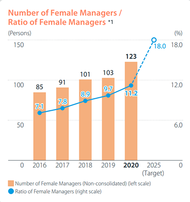 Number of Female Managers/Ratio of Female Managers *1 Number of Female Managers(2013: 44persons,2014: 60persons,2015: 72persons,2016: 85persons,2017: 91persons,2018: 101persons) Ratio of Female Managers(2013: 3.5%,2014: 4.7%,2015: 5.9%,2016: 7.1%,2017: 7.8%,2018: 8.9%,2020 target: 10.0%)