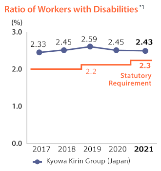 Ratio of Workers With Disabilities*1 Kyowa Kirin Group(Japan) Statutory Requirement:2.2%