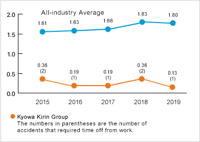 All-industry Average/2013: 1.58,2014: 1.66,2015: 1.61,2016: 1.63,2017: 1.66 Kyowa Kirin Group[The numbers in parentheses are the number of accidents that required time off from work]/2013: 0.18(1),2014: 0.00(0),2015: 0.36(2),2016: 0.19(1),2017: 0.19(1)