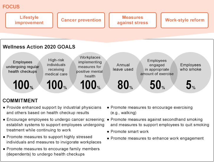 FOCUS:Lifestyle improvement・Cancer prevention・Measures against stress・Work-style reform Wellness Action 2020 GOALS:[Employees undergoing regular health checkups]100%、[High-risk individuals receiving medical care]100%、[Workplaces implementing measures for positive mental health]100%、[Annual leave used]80%、[Employees engaged in appropriate amount of exercise]50%、[Employees who smoke]5% COMMITMENT:Provide enhanced support by industrial physicians and others based on health checkup results,Encourage employees to undergo cancer screening; establish systems to support employees undergoing treatment while continuing to work,Promote measures to support highly stressed individuals and measures to invigorate workplaces,Promote measures to encourage family members (dependents) to undergo health checkups,Promote measures to encourage exercising(e.g., walking), Promote measures against secondhand smoking and measures to support employees to quit smoking,Promote smart work, Promote measures to enhance work engagement